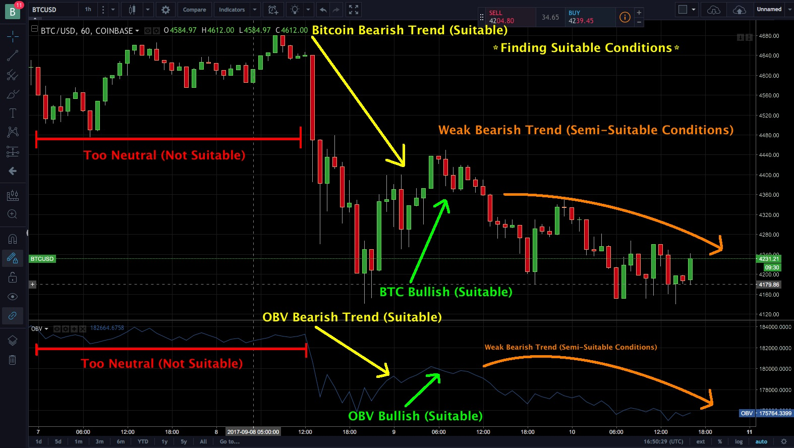 Bitcoin Strategy - Suitable Conditions