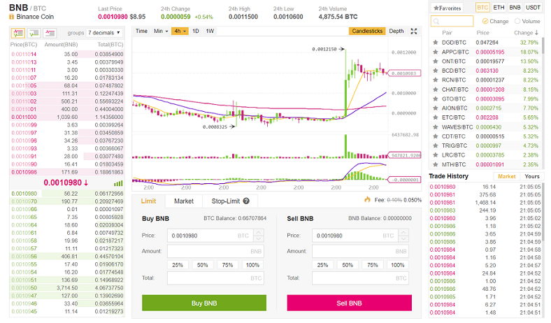 Binance - Basic Exchange Screen