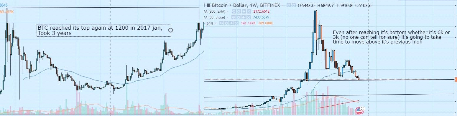 Bitcoin price will go back to 20,000 USD?