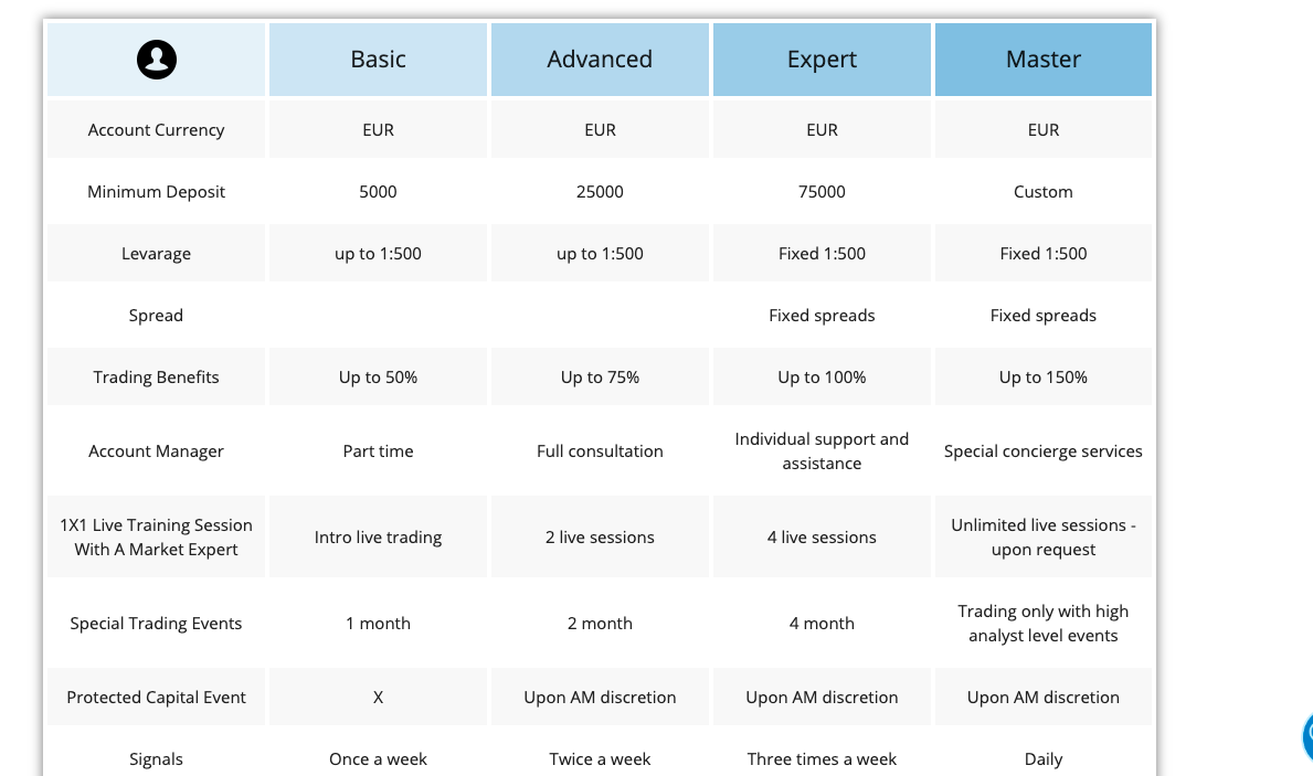 Wealth Capital Account Types